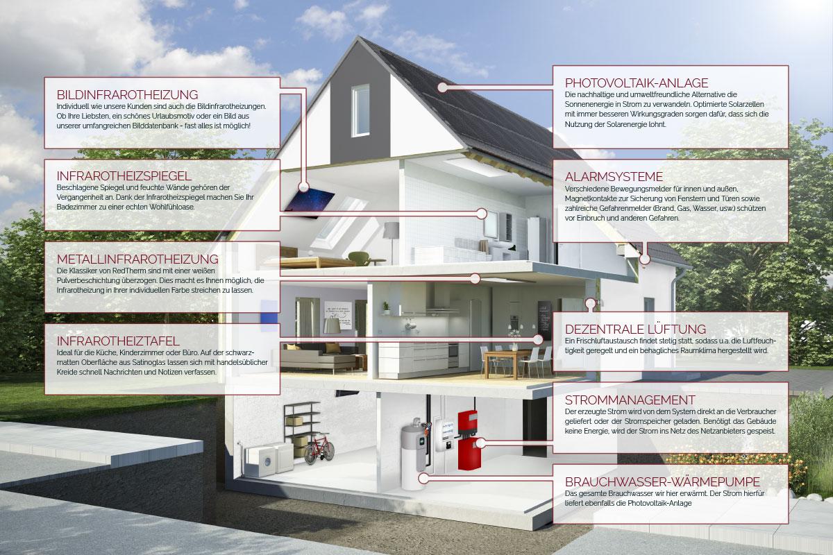 redtherm intelligent kombinieren mit infrarotheizungen photovoltaik stromspeicher redtherm. Black Bedroom Furniture Sets. Home Design Ideas